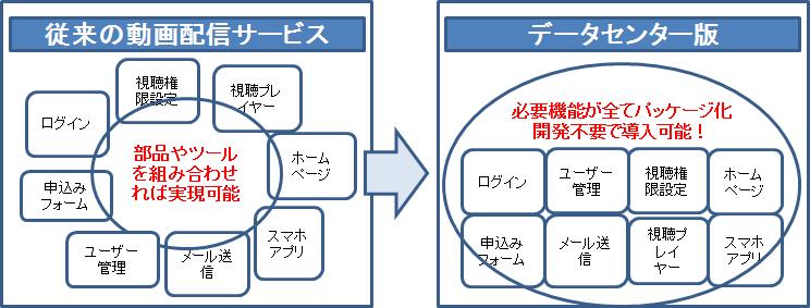 データセンター版イメージ